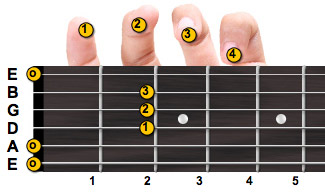 A major guitar chord with fingering