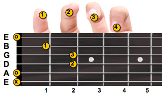 A minor guitar chord with fingering