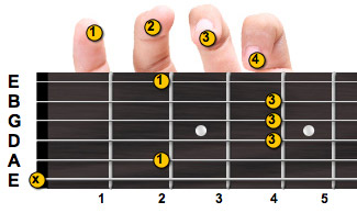B major guitar chord with fingering