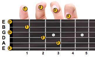 C major guitar chord with fingering