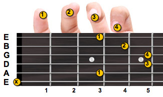 C minor guitar chord with fingering