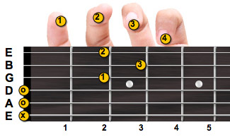 D major guitar chord with fingering