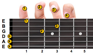 D minor guitar chord with fingering