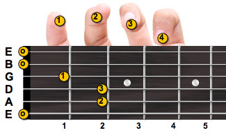 E major guitar chord with fingering