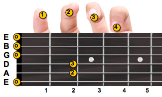 E minor guitar chord with fingering