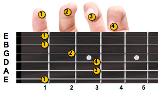 F major guitar chord with fingering