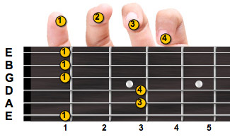 F minor guitar chord with fingering
