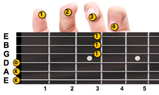 G minor guitar chord with fingering